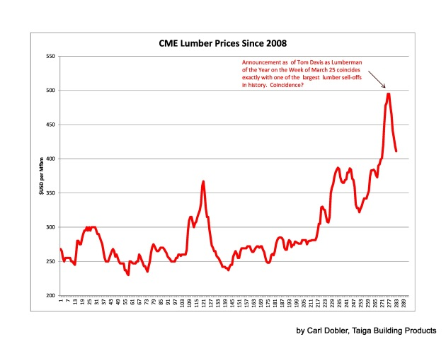 Tom Davis vs CME Chart May 2013-page-0 (1)