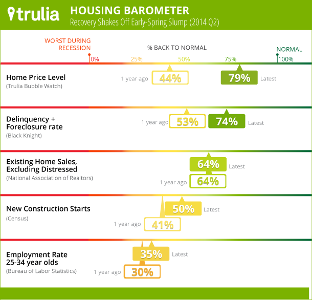MD-235-Housing-Barometer_Q22014