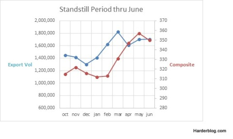 Export Vol vs Composite Price (2)